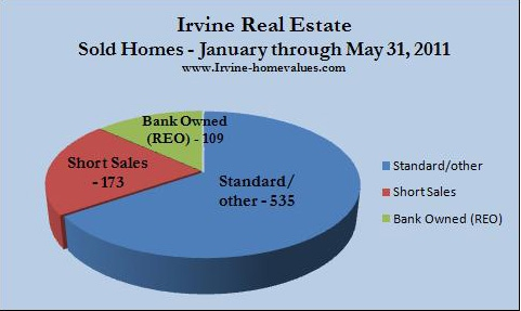 Irvine sold homes first 5 months of 2011