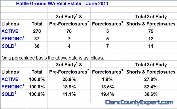 Battle Ground Washington Real Estate Market Report by John Slocum & Kathryn Alexander REMAX Battle Ground WA