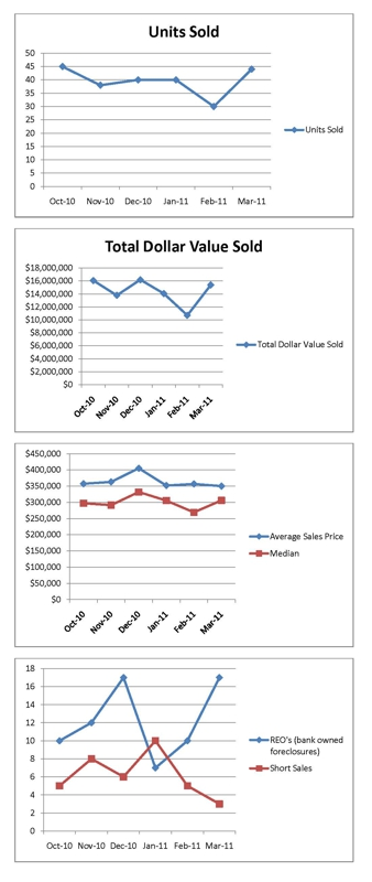 south lake tahoe sale statistic mar 2011 line charts