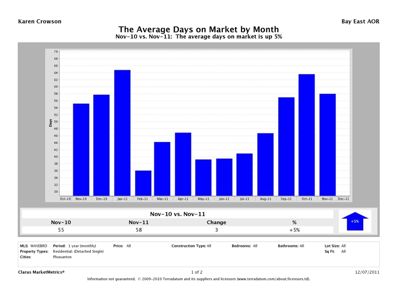 Pleasanton Detached Homes, Average Days on Market, November 2011