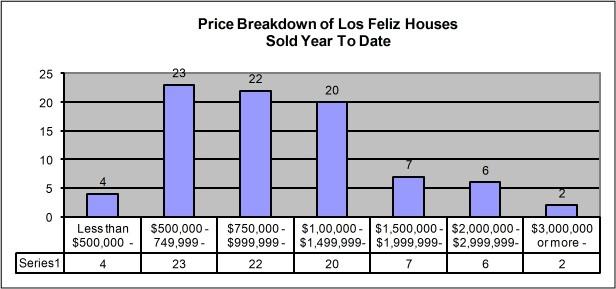 Los Feliz Market sold property break down August 2010