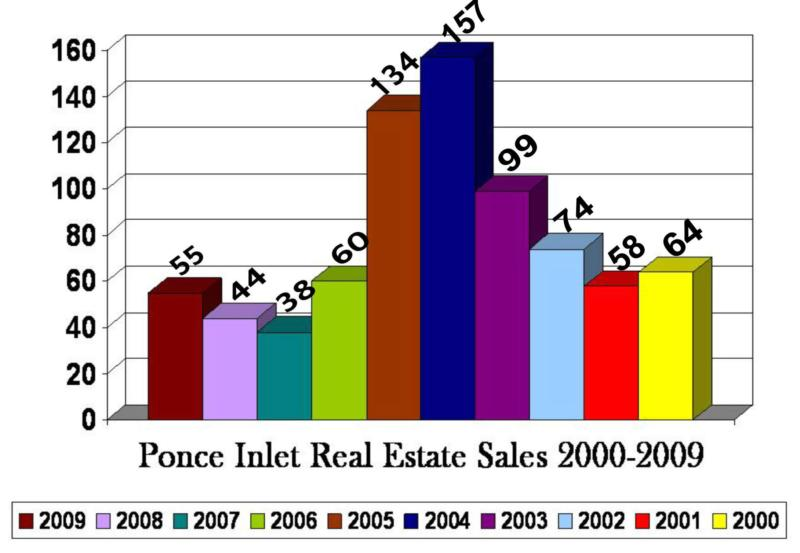 Ponce Inlet real estaet sales 2000 to 2009