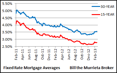 Year fixed rate mortgages while 15 year fixed rate mortgages averaged