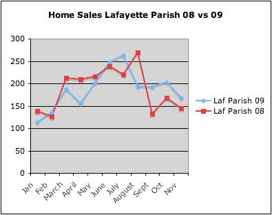 Home sales in Lafayette Parish  January-Nov 08 vs 09