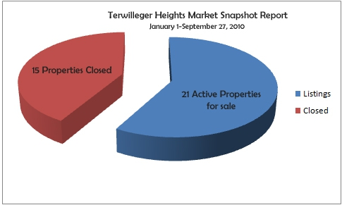 Market Report Snapshot Terwilliger Heights