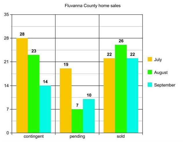 graph of Fluvanna County home sales