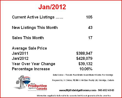 Uxbridge Homes - January 2012 Stats