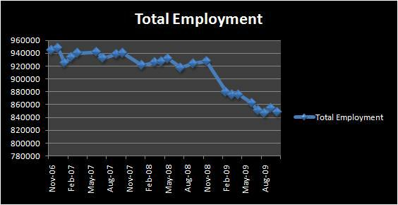 Las Vegas Total Employment