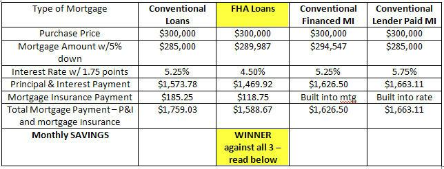 fha loans vs conventional loans 5 down things you need to know. Black Bedroom Furniture Sets. Home Design Ideas