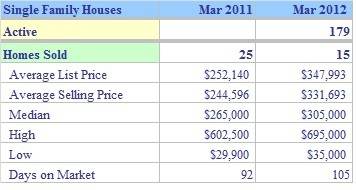 Shelton CT Single Family Market Report March 2012