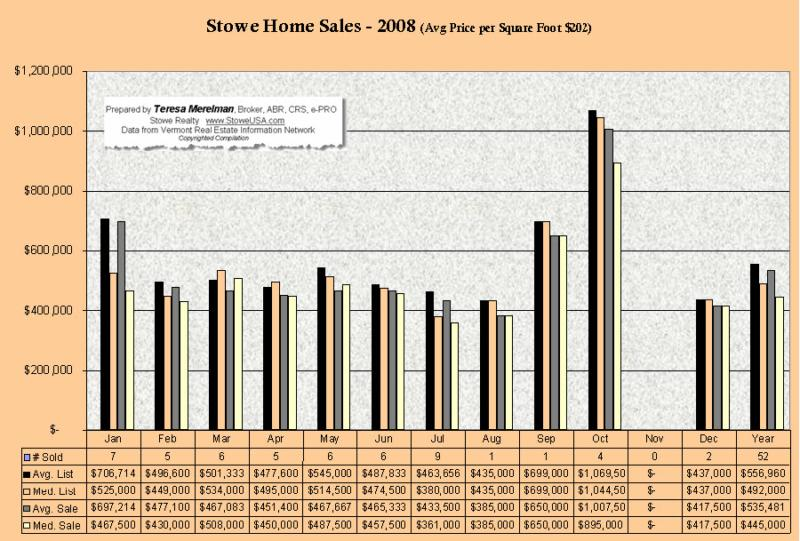Stowe Home Sales 288