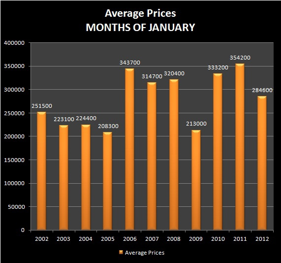 HOMES FOR SALE - EUGENE, OR - NORTH GILHAM REAL ESTATE - Average Sale Price - NORTH GILHAM RMLS Market Area - Months of JANUARY, 2002-2012 - Jim Hale, Principal Broker, ACTIONAGENTS.NET