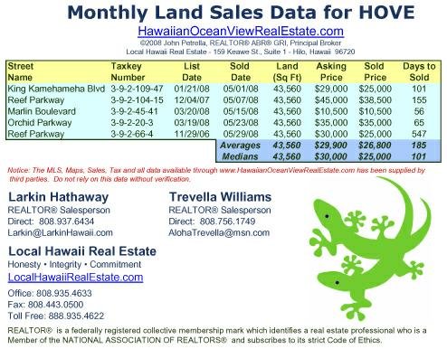 May 2008 Land Sales for Hawaiian Ocean View Estates (HOVE)