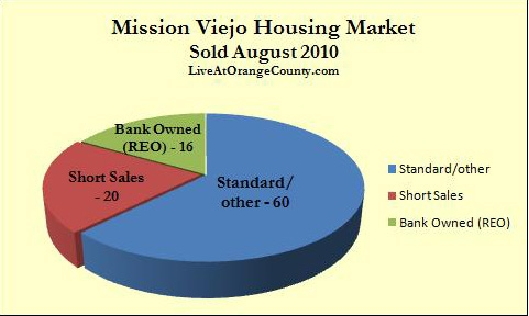 Mission Viejo homes sold August 2010