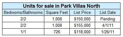 Condos for sale in Park Villas North