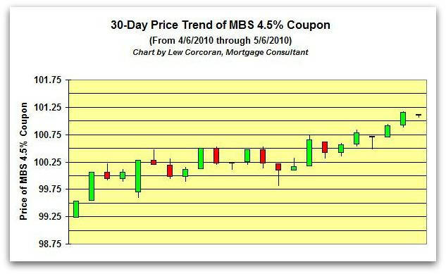 The price trend of the FNMA 30-Year 4.5% coupon from 4-6-2010 to 5-6-2010