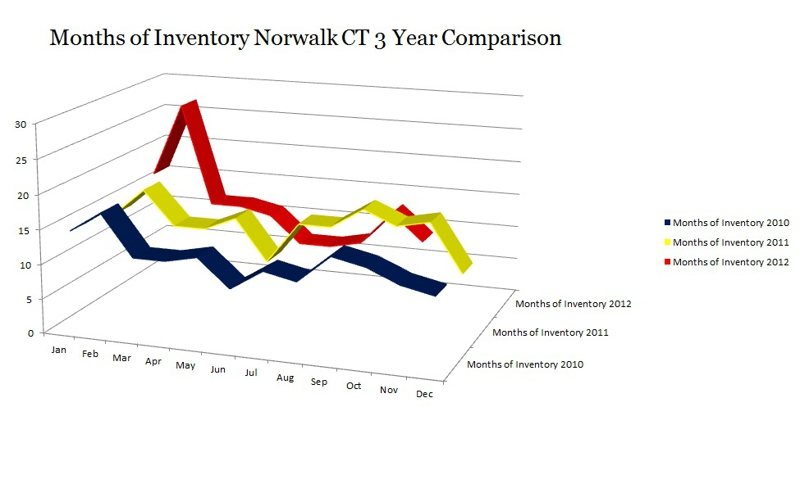 Months of Inventory Norwalk CT 3 Year Comparison