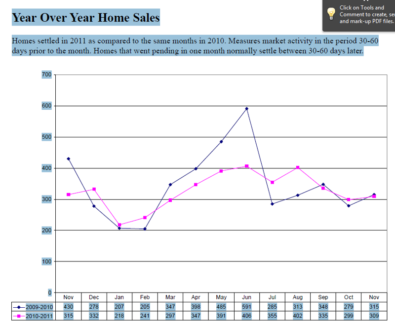 Year over year home sales - Lancaster County PA