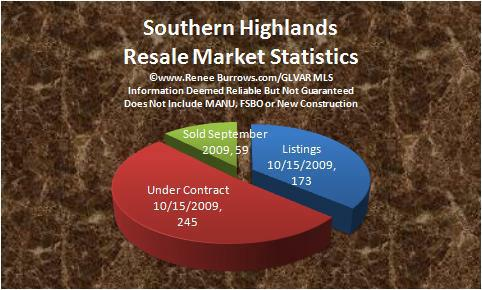 Southern Highlands Homes For Sale