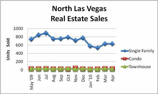 North Las Vegas Real Estate Sales