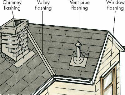 Roof components to inspect when purchasing a home
