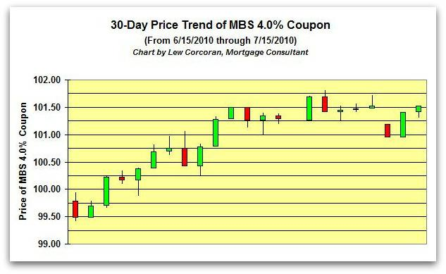 The price trend of the FNMA 30-Year 4.0% coupon from 6-15-2010 to 7-15-2010