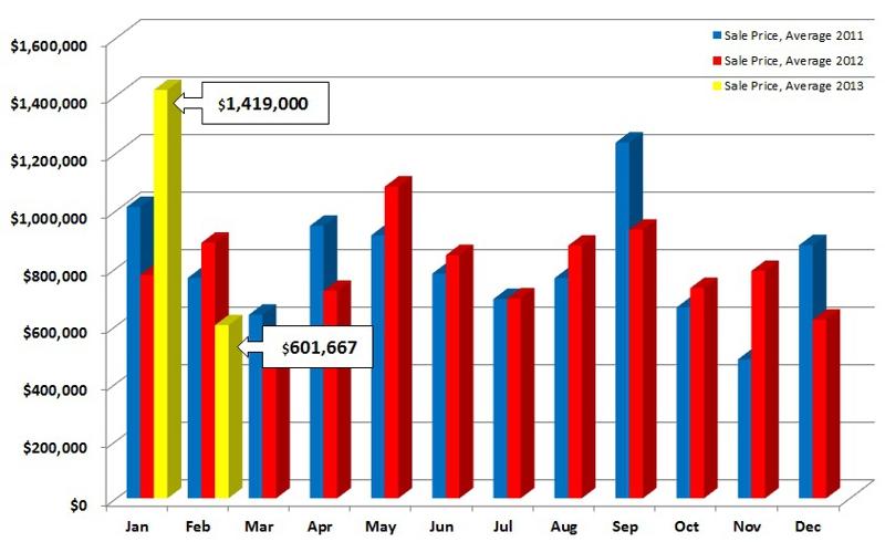 Fairfield CT Average Sales Prices Beach Neighborhood