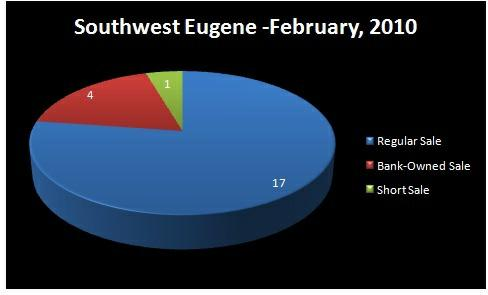 Chart - Homes  Sold by Type of Sale: Regular, Short Sale,    Bank-Owned - SOUTHWEST EUGENE  RMLS Market Area, Eugene, OR - February,    2010 - Jim Hale, Principal  Broker, ACTIONAGENTS.NET