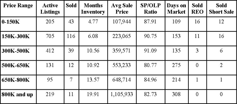 St Johns County Florida Market Report March 2012