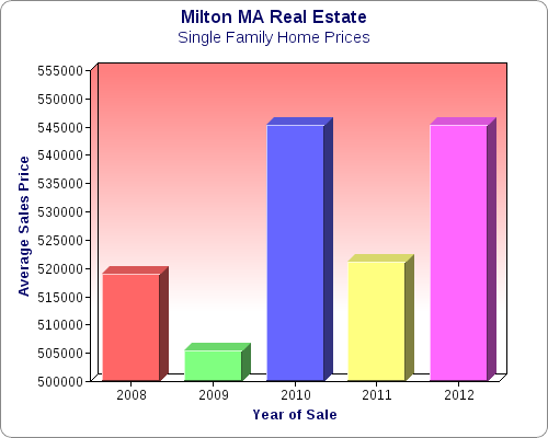 milton ma real estate chart