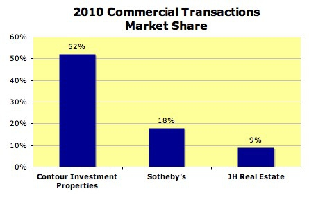 Contour Properties had 52% of the market share of commercial real estate transactions in Jackson Hole, WY for 2010.