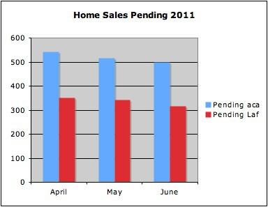 Home sales pending Lafayette, LA April-June 2011
