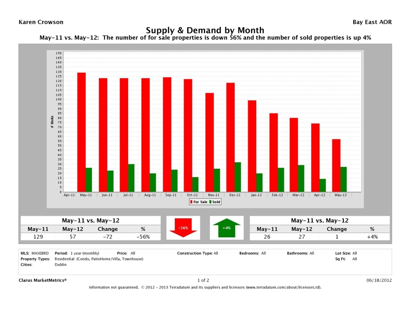 Dublin Attached Homes Supply & Demand Report, May 2012