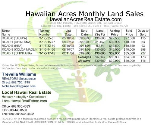 Hawaiian Acres Land Sales for September 2008