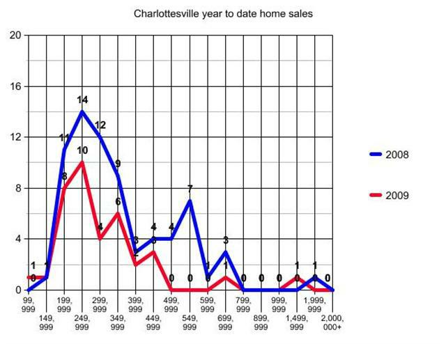 Graph of Charlottesville Virginia ytd home sales