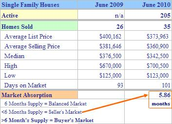 Shelton CT Homes Sold June 2010 chart