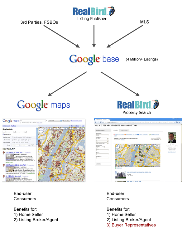 Google and RealBird real estate search based on Google Base