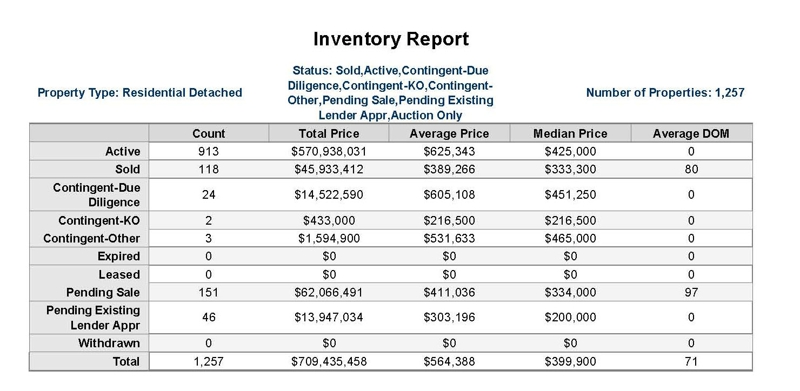 Alpharetta September Inventories