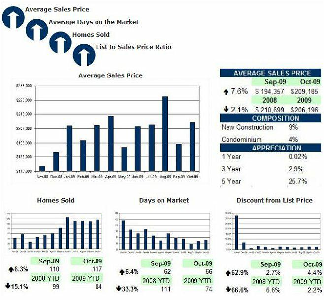 Fairbanks Alaska Real Estate Market Report