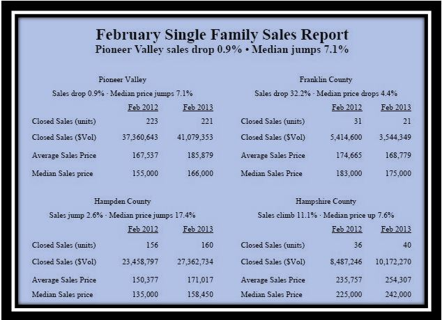 Single family home sales Pioneer Valley, Franklin County, Hampshire County, Hampden County February 2013
