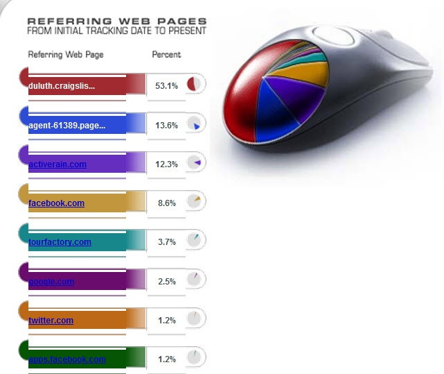 Referring Web Pages - TourFactory report