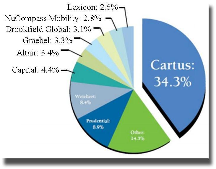 Nw Austin Coldwell Banker United Platinum Cartus Award For Rhactiverain: Cartus Relocations Logo At Gmaili.net
