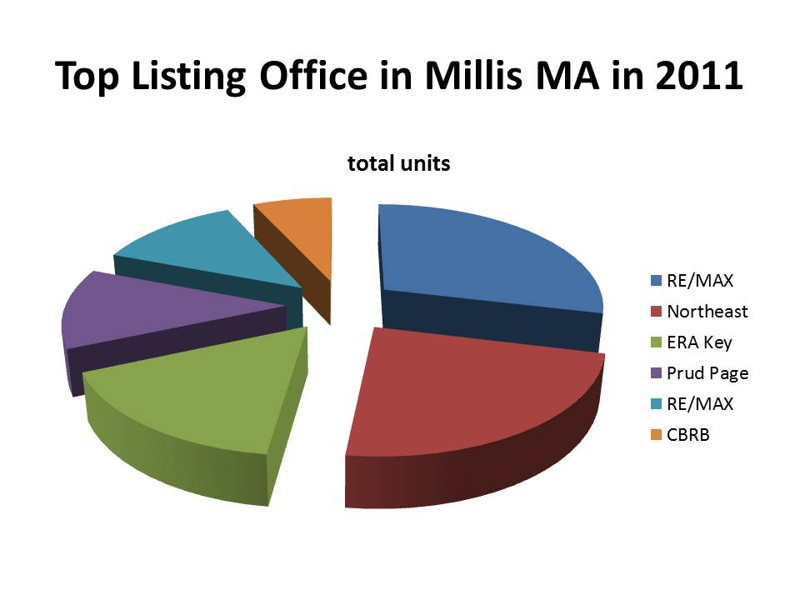 top listing office millis ma