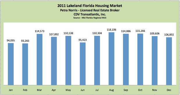 2011 Lakeland Florida Housing Market by Petra Norris - Licensed Lakeland FL Real Estate Broker