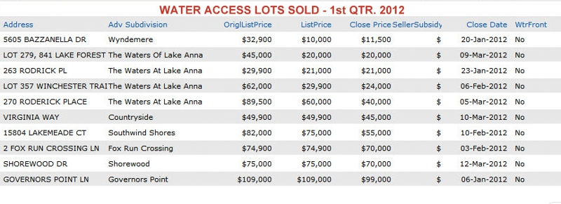 WATER ACCESS LOTS SOLD AT LAKE ANNA - 1st QTR. 2012