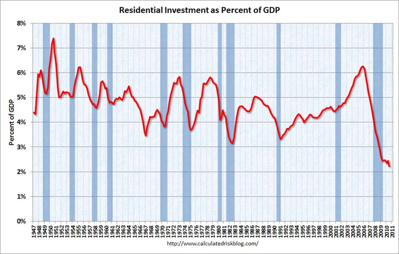 Graph of residential investment as percentage of GDP