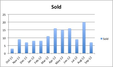Chart: Real Estate Sold in Addison, Texas