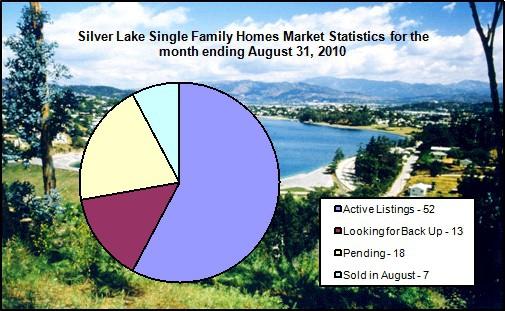 Silver Lake Market statistics Sept 2010