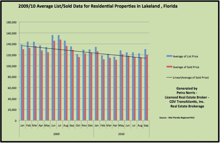 Overall Home Sales - Lakeland FL