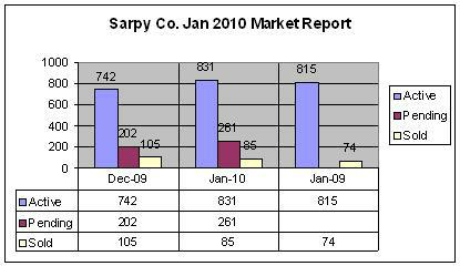 Sarpy Real Estate Market Report